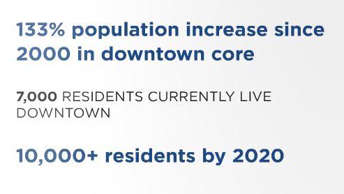 2016 Population Numbers