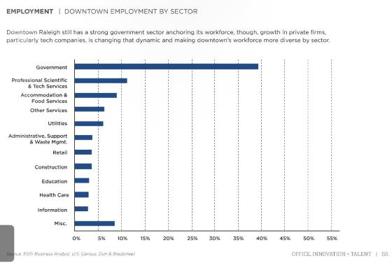 2016 Downtown Employment By Sector