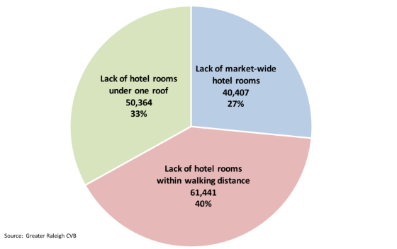 2015 Downtown Hotel Study