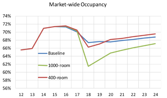 Hotel Occupancy Tax Return What Is Gross Room Receipts