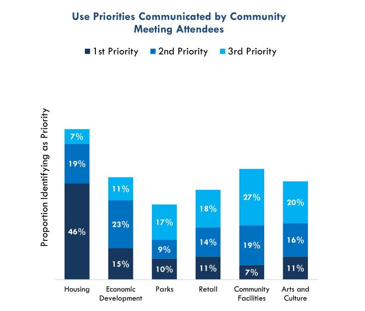 Chart of Use Priorities Communicated by Community  Meeting Attendees, July 2017.
