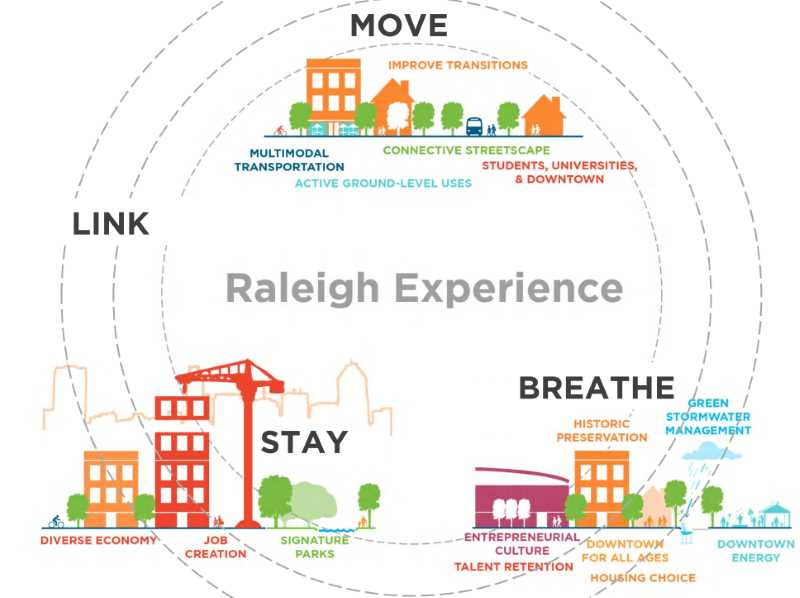 2014 Raleigh Downtown Experience Plan