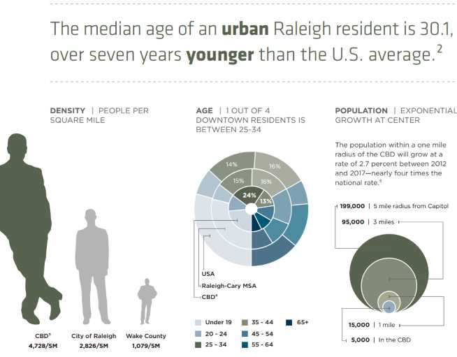 Downtown Raleigh Resident Population Statistics