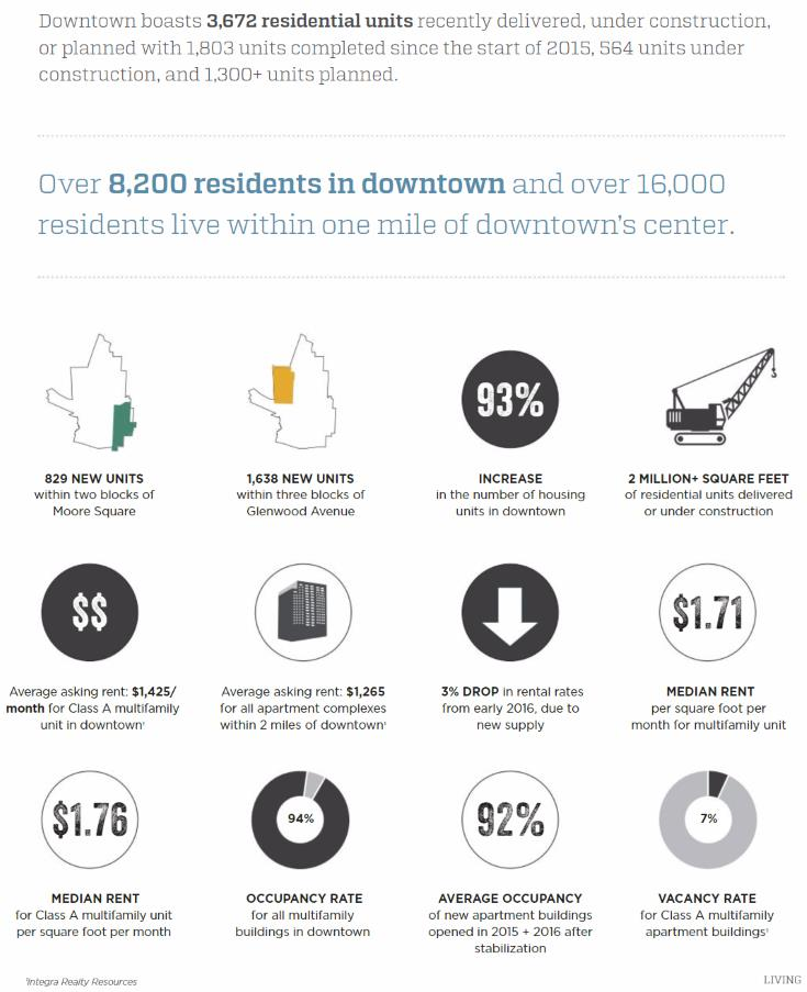 Residential figures from the State of Downtown Raleigh 2017