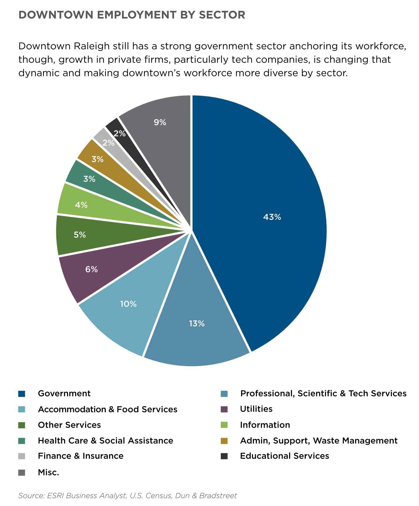 Employment by Sector - State of downtown Raleigh 2018