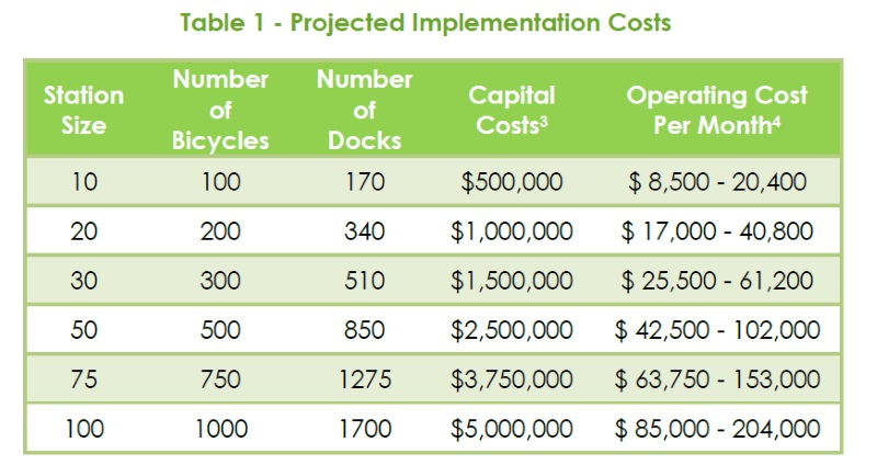 2014 Raleigh Bike Share Feasibility Study - Projected Implementation Costs