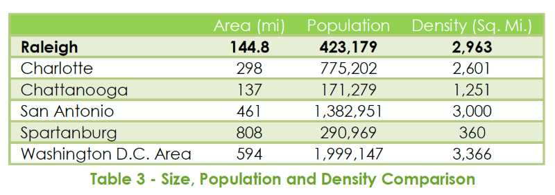 2014 Raleigh Bike Share Feasibility Study - Size, Population, and Density Comparison