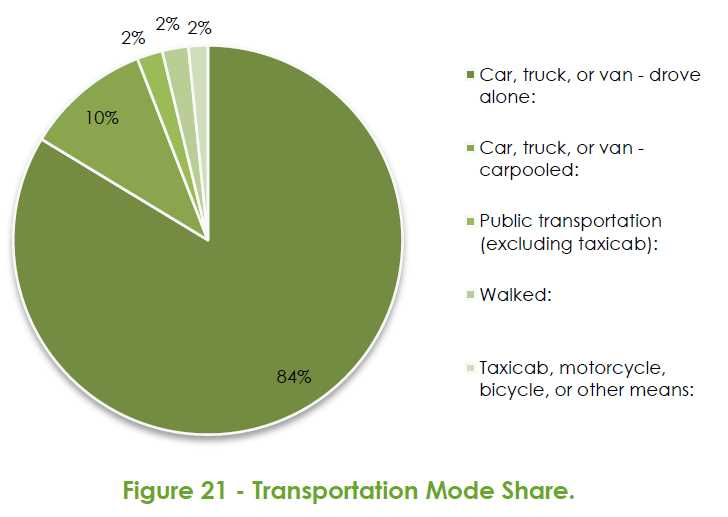 2014 Raleigh Bike Share Feasibility Study - Transportation Mode Share