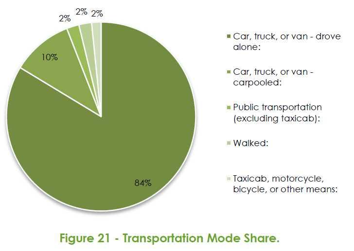 2014 Raleigh Bike Share Feasibility Study - Transportation Mode Share