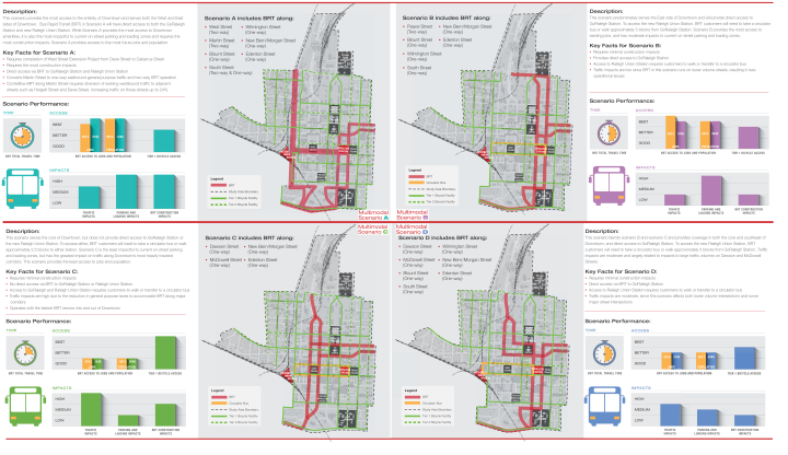 Combined graphic with all 4 downtown transit plan scenarios.