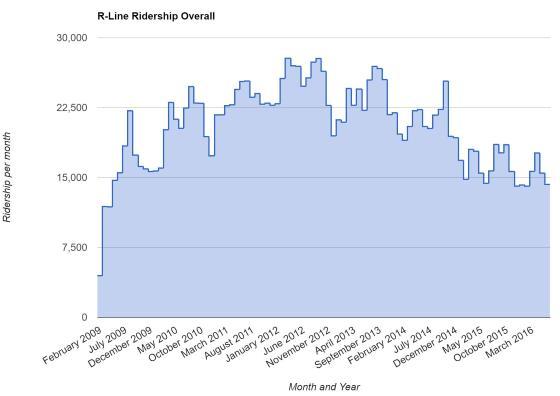 R-Line Ridership Overall