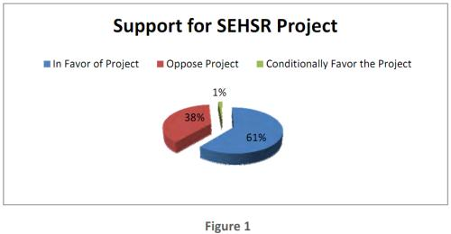 SEHSR public comment project support overview