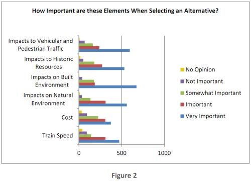 SEHSR public comment importance of project elements